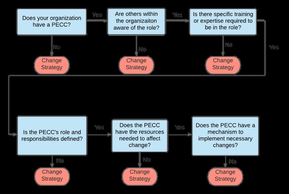PWDC Flow Chart 1