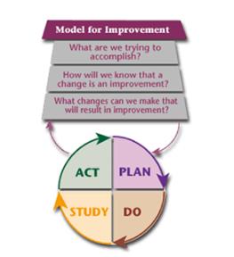 Model for Improvement.PNG