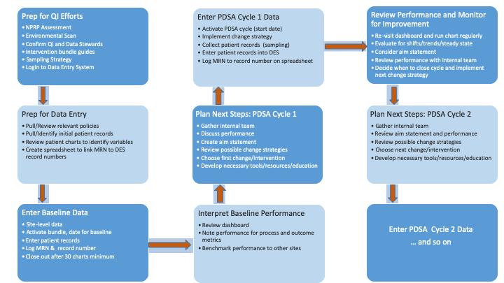 PRQC Data Entry Process Map